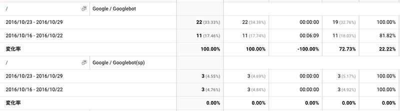 クローラー解析3