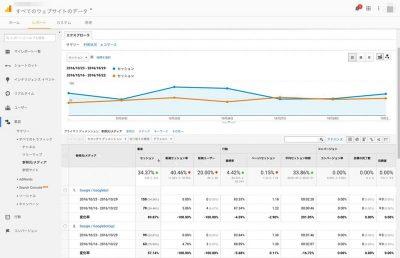 クローラー解析ツール クローラーの巡回頻度と閲覧ページを分析
