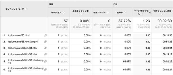 Google スマートフォンの解析結果