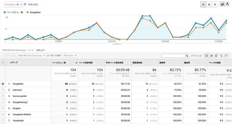 Googlebotのアクセス頻度