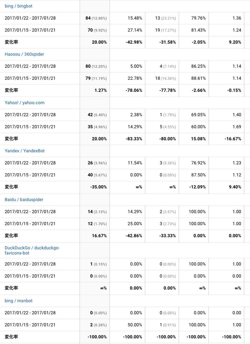 2017年1月22日〜28日の検索エンジンアクセス状況