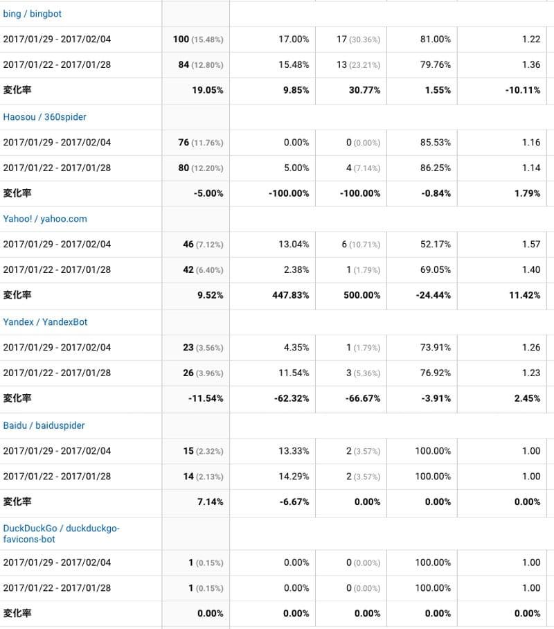 2017年1月29日〜2月4日の検索エンジンクロール状況