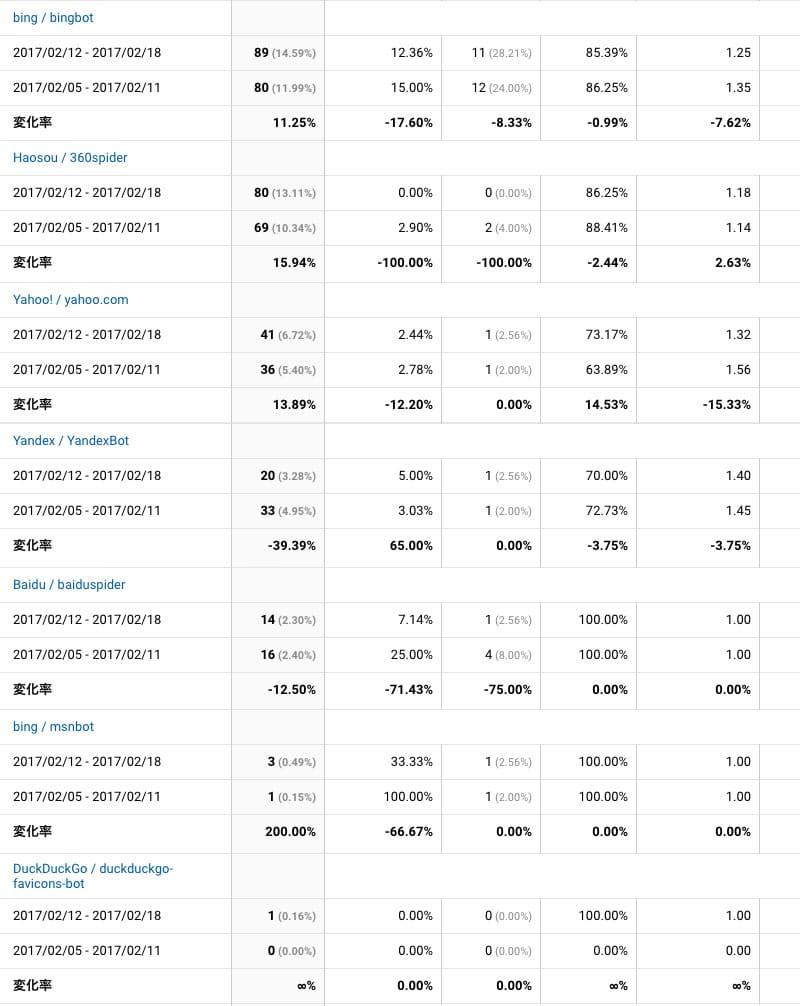 2017年2月12日〜18日検索エンジンクローラー解析