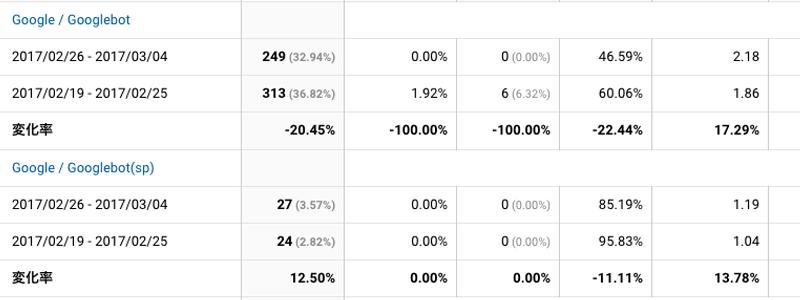 2017年2月26日〜3月4日Googlebot解析