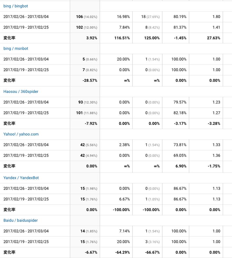 2017年2月26日〜3月4日検索エンジン解析
