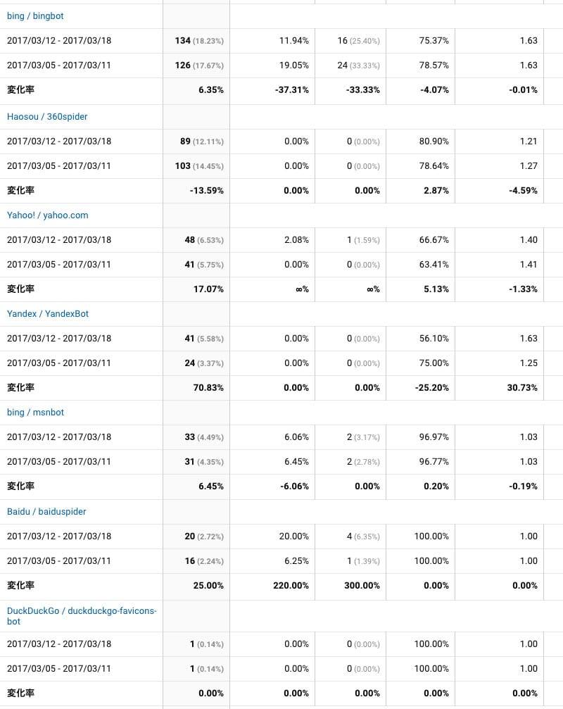 2017年3月12日〜3月18日検索エンジン解析