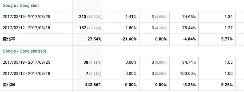 2017年3月19日〜3月25日Googlebot解析