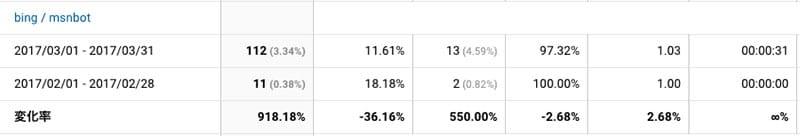 Bingのmsnbotのクローラー数推移