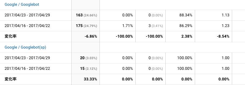 2017年4月23日〜4月29日Googlebot解析