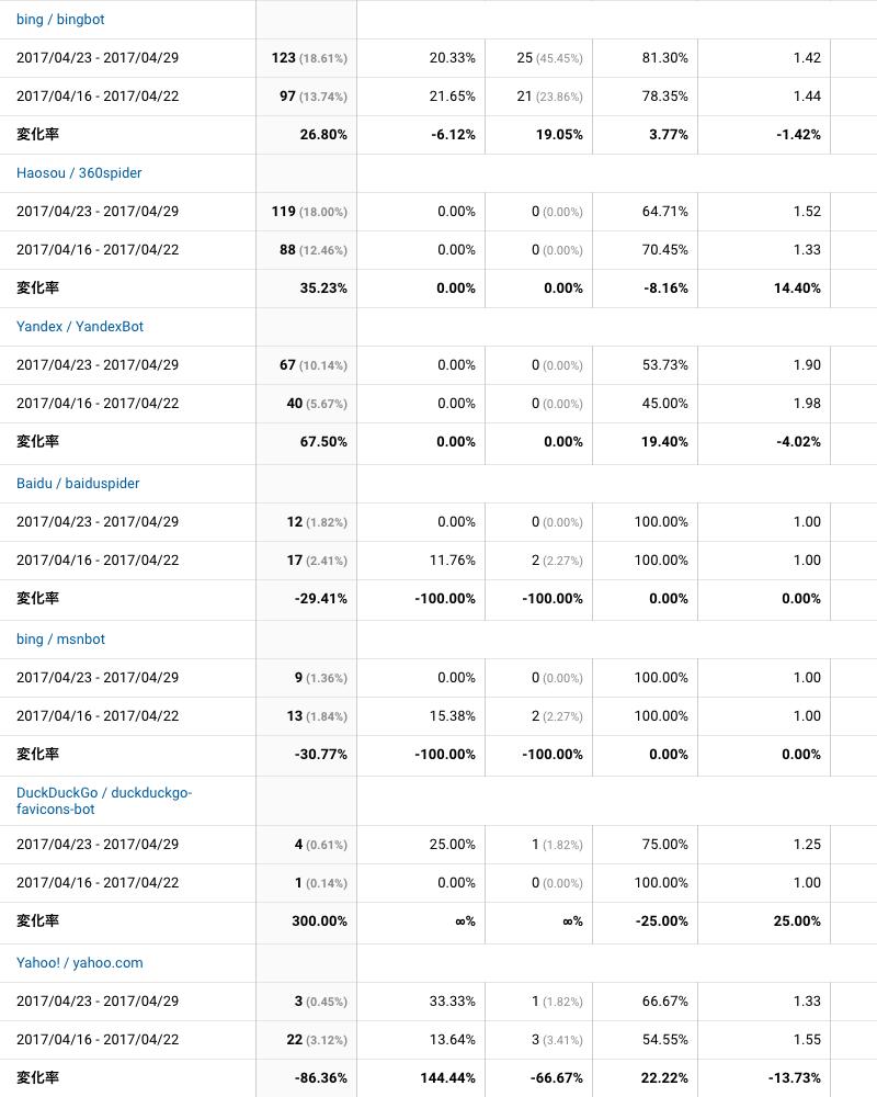 2017年4月23日〜4月29日検索エンジン解析