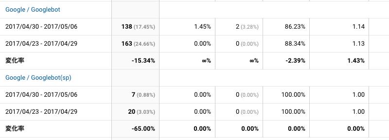 2017年4月30日〜5月6日Googlebot解析