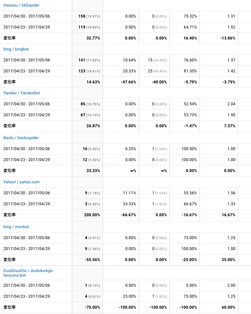 2017年4月30日〜5月6日検索エンジン解析