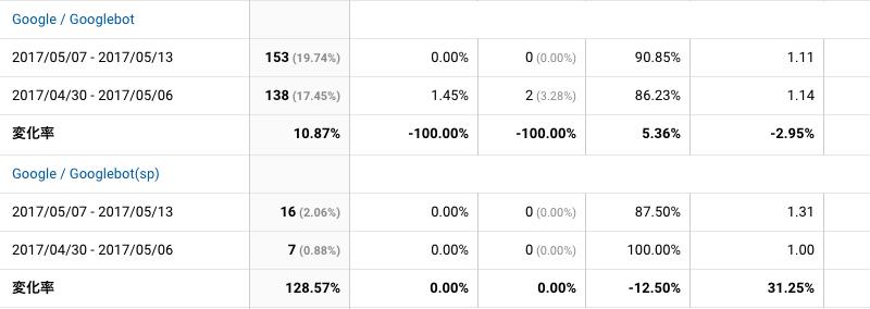2017年5月7日〜5月13日Googlebot解析