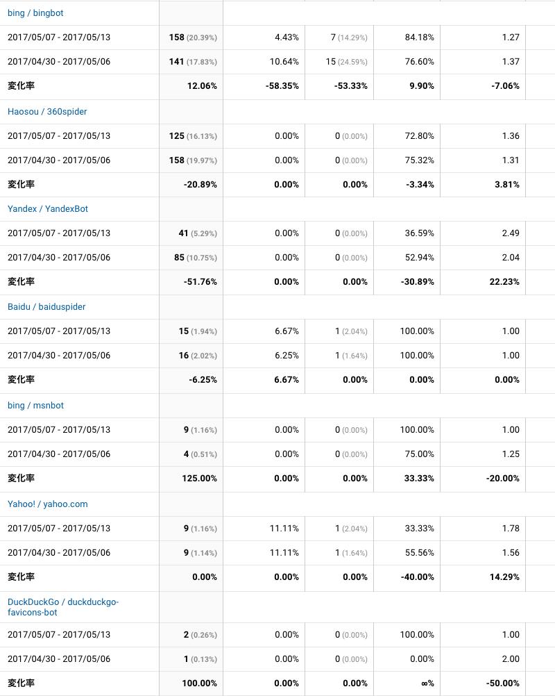 2017年5月7日〜5月13日検索エンジンクローラー解析