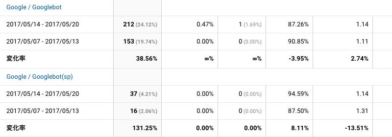 2017年5月14日〜5月20日Googlebot解析