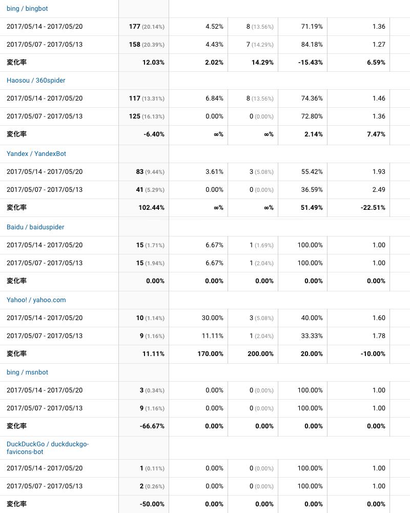 2017年5月14日〜5月20日検索エンジン解析