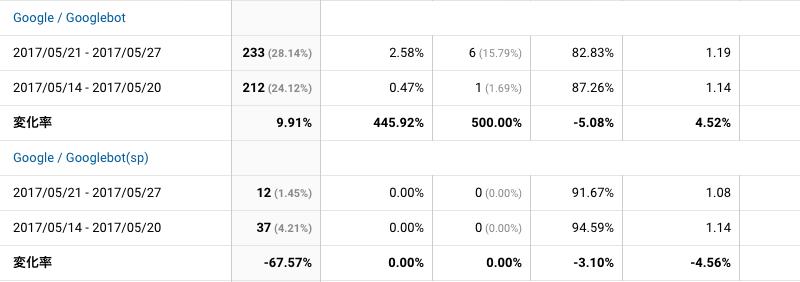 2017年5月21日〜5月27日Googlebot解析