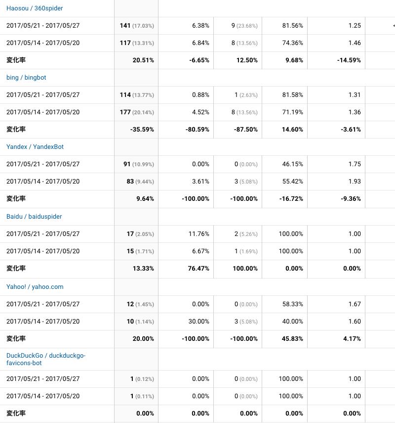 2017年5月21日〜5月27日検索エンジン解析
