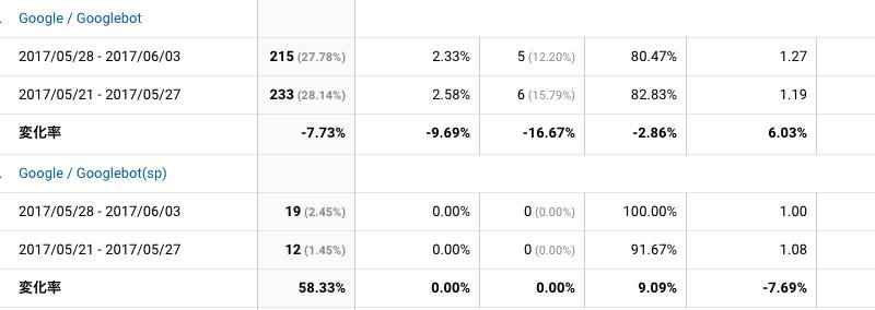 2017年5月28日〜6月3日Googlebot解析