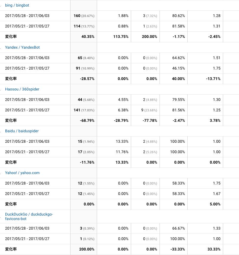 2017年5月28日〜6月3日検索エンジン解析
