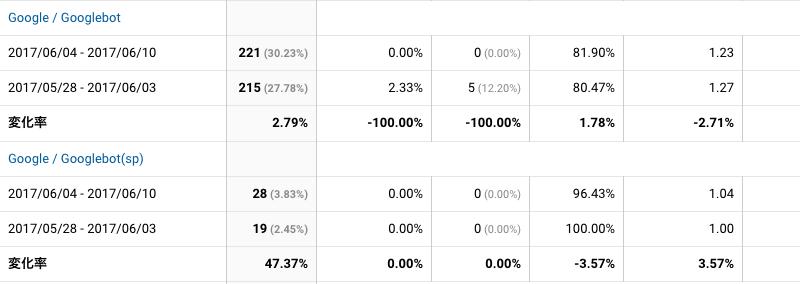 2017年6月4日〜6月10日Googlebot解析