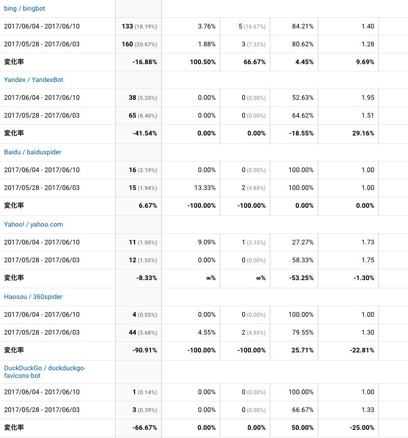 2017年6月4日〜6月10日検索エンジン解析