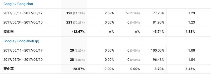 2017年6月11日〜6月17日Googlebot解析