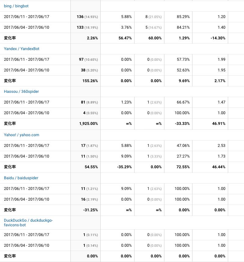 2017年6月11日〜6月17日検索エンジン解析