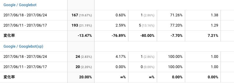 2017年6月18日〜6月24日Googlebot解析