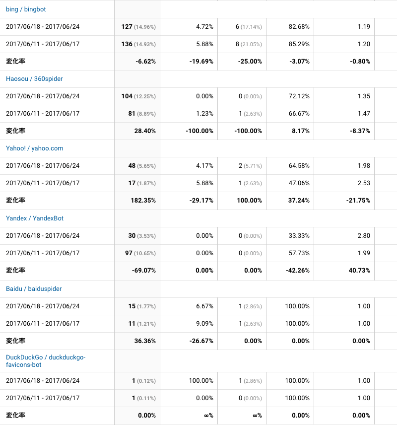 2017年6月18日〜6月24日検索エンジン解析