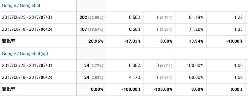 2017年6月25日〜7月1日Googlebot解析