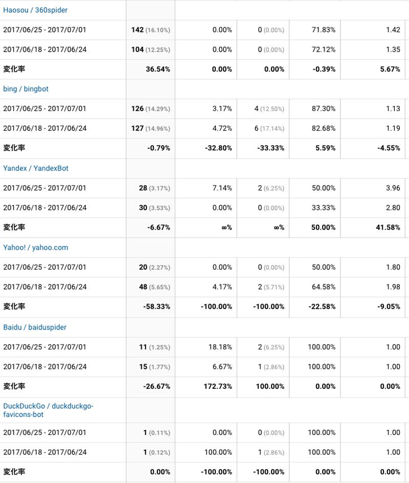 2017年6月25日〜7月1日検索エンジン解析