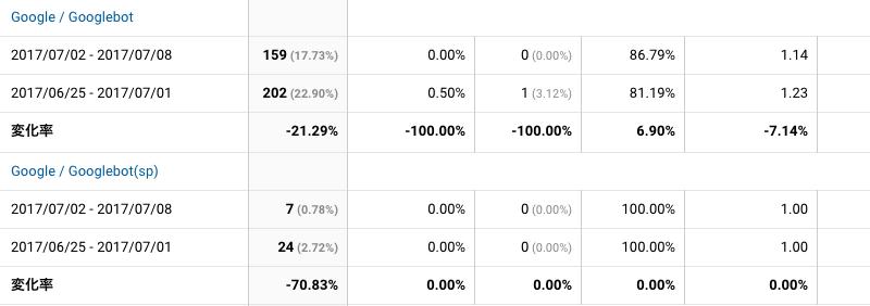 2017年7月2日〜7月8日Googlebot解析