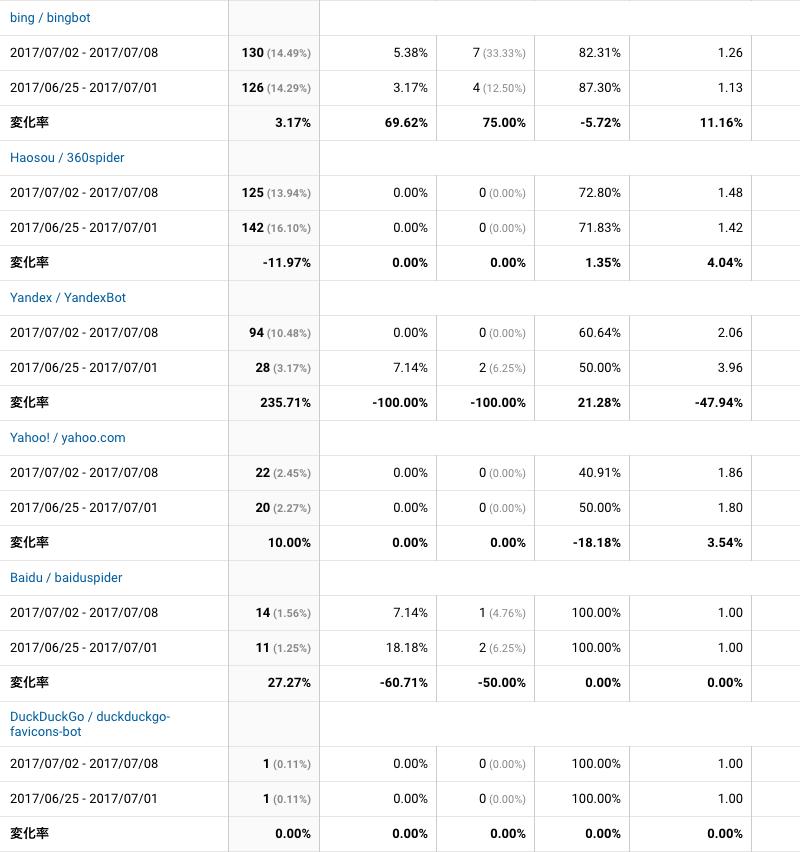 2017年7月2日〜7月8日検索エンジン解析