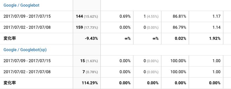 2017年7月9日〜7月15日Googlebot解析