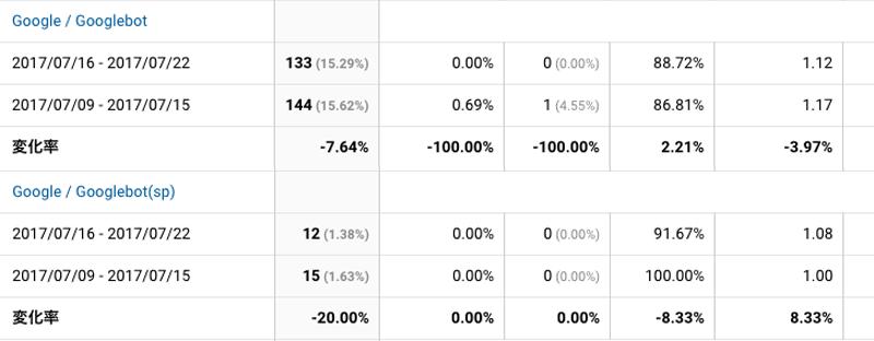 2017年7月16日〜7月22日Googlebot解析