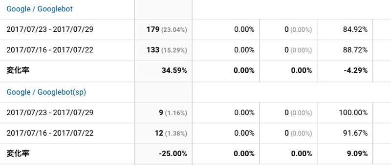 2017年7月23日〜7月29日Googlebot解析