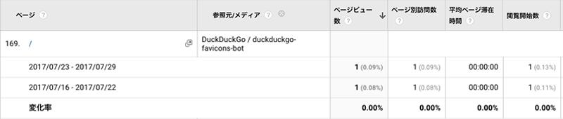 2017年7月23日〜7月29日DuckDuckGo解析