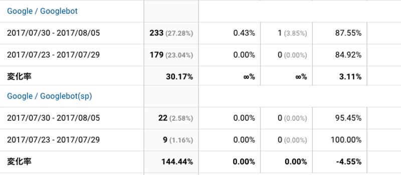 2017年7月30日〜8月5日Googlebot解析