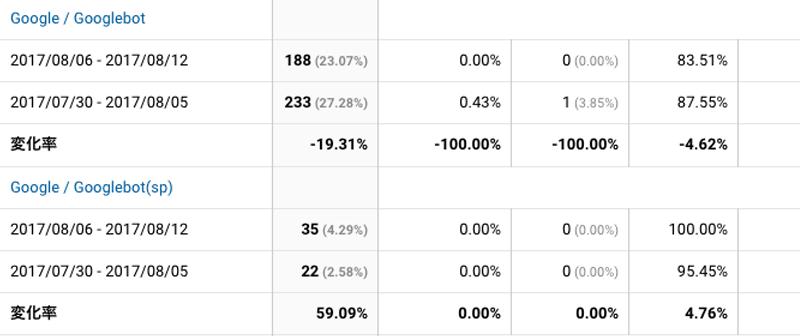 2017年8月6日〜8月12日Googlebot解析