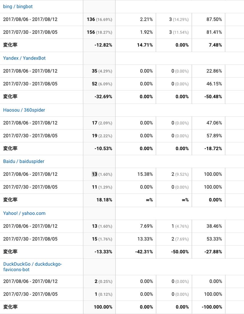 2017年8月6日〜8月12日検索エンジン解析