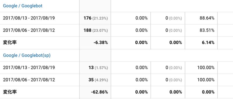 2017年8月13日〜8月19日Googlebot解析
