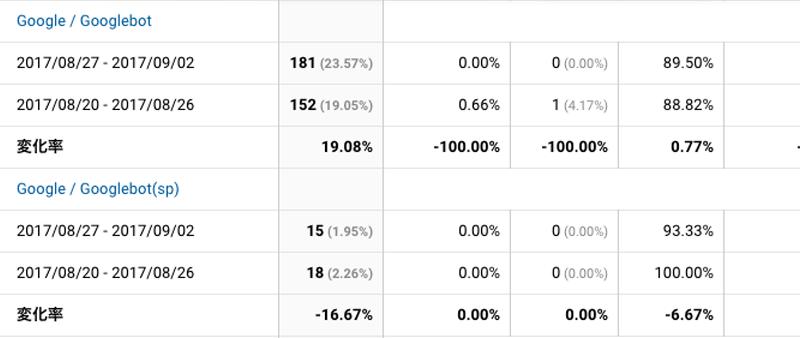 2017年8月27日〜9月3日Googlebot解析