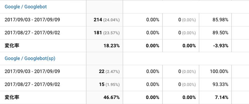 2017年9月4日〜9月9日Googlebot解析