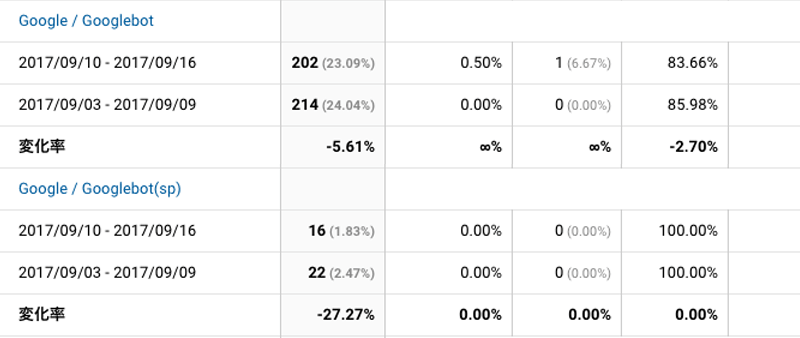 2017年9月10日〜9月16日Googlebot解析