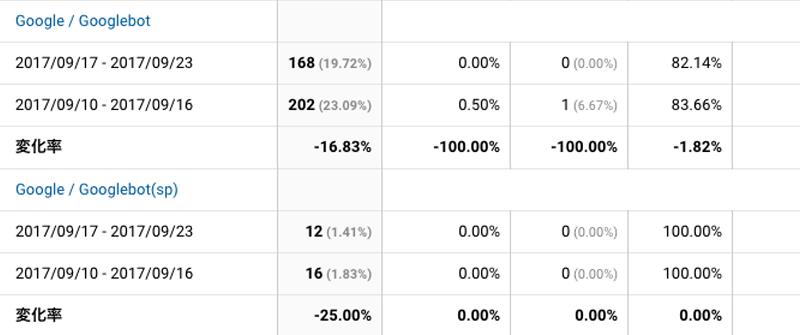 2017年9月17日〜9月23日Googlebot解析