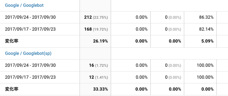 2017年9月24日〜9月30日Googlebot解析