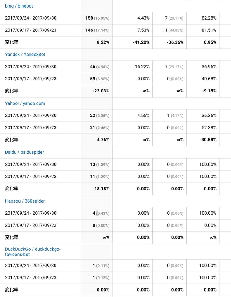 2017年9月24日〜9月30日検索エンジン解析