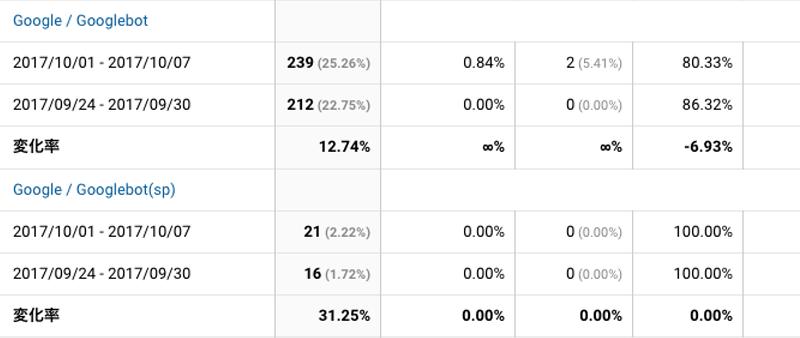 2017年10月1日〜10月7日Googlebot解析