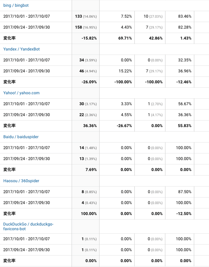 2017年10月1日〜10月7日検索エンジン解析